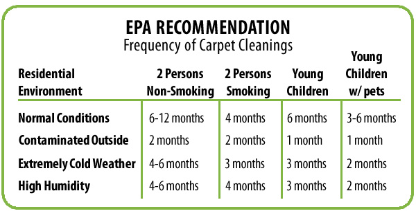 EPA cleaning recommendation